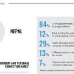 corruption pople in nepal